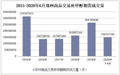 2020年1-6月郑州商品交易所甲醇期货成交量及成交金额统计