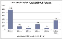 2020年1-6月郑州商品交易所普麦期货成交量及成交金额统计