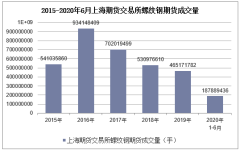 2020年1-6月上海期货交易所螺纹钢期货成交量及成交金额统计
