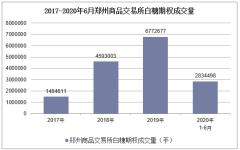 2020年1-6月郑州商品交易所白糖期权成交量及成交金额统计