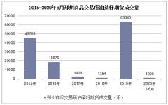 2020年1-6月郑州商品交易所油菜籽期货成交量及成交金额统计