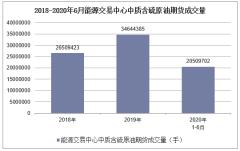 2020年1-6月能源交易中心中質含硫原油期貨成交量及成交金額統計