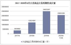 2020年1-6月大連商品交易所期權成交量及成交金額統計