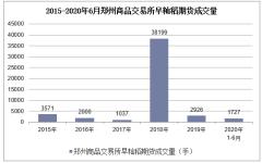 2020年1-6月鄭州商品交易所早秈稻期貨成交量及成交金額統計