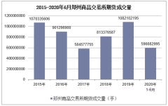 2020年1-6月鄭州商品交易所期貨成交量及成交金額統計