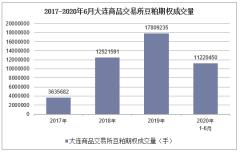 2020年1-6月大連商品交易所豆粕期權成交量及成交金額統計