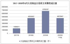 2020年1-6月大連商品交易所玉米期權成交量及成交金額統計