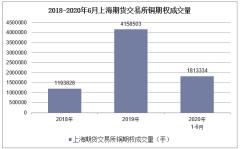 2020年1-6月上海期貨交易所銅期權成交量及成交金額統計