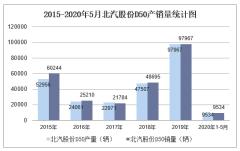 2020年1-5月北汽股份D50產銷量情況統計分析