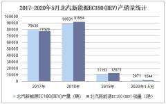 2020年1-5月北汽新能源EC180(BEV)產銷量情況統計分析