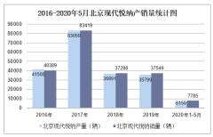 2020年1-5月北京现代悦纳产销量情况统计分析