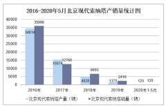 2020年1-5月北京现代索纳塔产销量情况统计分析