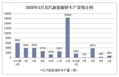 2020年5月北汽新能源轿车产销量及分车型产销结构统计
