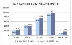 2020年1-5月北京现代悦动产销量情况统计分析