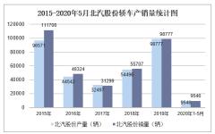2020年5月北汽股份轎車產銷量及分車型產銷結構統計