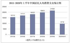 2020年上半年中国居民人均消费支出、消费支出结构及各省市排名「图」