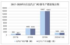 2020年5月北汽(廣州)轎車產銷量及分車型產銷結構統計