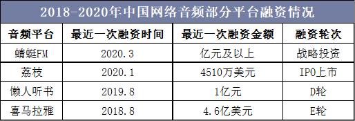 2018-2020年中国网络音频部分平台融资情况