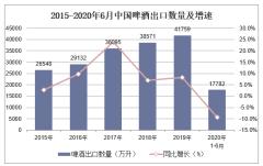 2020年1-6月中国啤酒出口数量、出口金额及出口均价统计