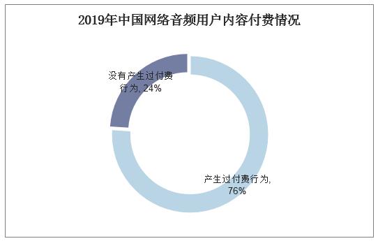 2019年中国网络音频用户内容付费情况