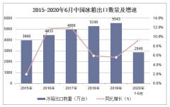 2020年1-6月中国冰箱出口数量、出口金额及出口均价统计