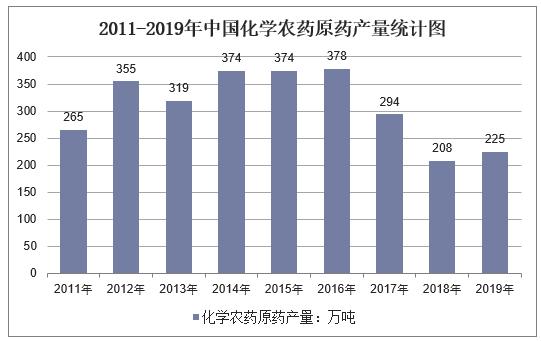 2011-2019年中国化学农药原药产量统计图