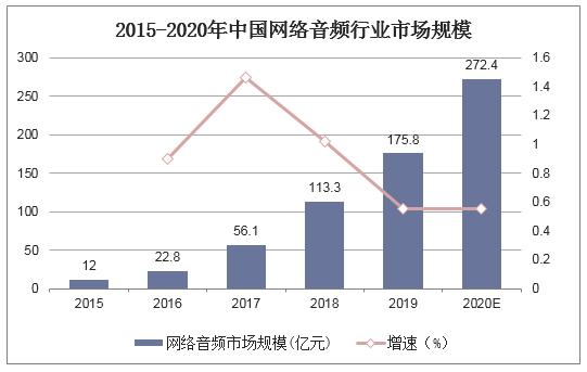 2015-2020年中国网络音频行业市场规模