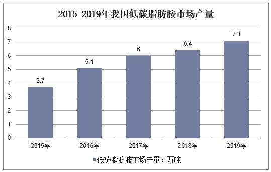 2015-2019年我国低碳脂肪胺市场产量