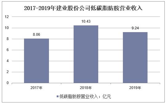 2017-2019年建业股份企业低碳脂肪胺营业收入