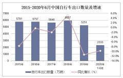 2020年1-6月中國自行車出口數量、出口金額及出口均價統計