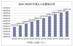 2010-2019年中国人口数量及人口性别、年龄、城乡结构分析