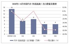 2020年1-6月中国汽车(包括底盘)出口数量及出口金额统计