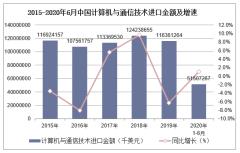 2020年1-6月计算机与通信技术进口金额统计分析