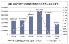 2020年1-6月计算机集成制造技术进口金额统计分析