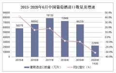 2020年1-6月葡萄酒进口数量、进口金额及进口均价统计