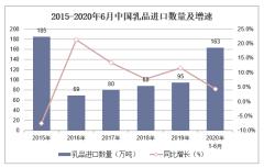 2020年1-6月乳品进口数量、进口金额及进口均价统计