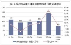 2020年1-6月食用植物油进口数量、进口金额及进口均价统计