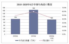 2020年1-6月牛肉进口数量、进口金额及进口均价统计