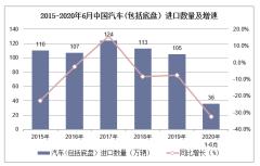 2020年1-6月汽车(包括底盘)进口数量、进口金额及进口均价统计