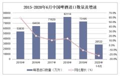 2020年1-6月啤酒进口数量、进口金额及进口均价统计