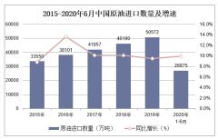 2020年1-6月原油进口数量、进口金额及进口均价统计