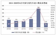 2020年1-6月專用汽車進口數量、進口金額及進口均價統計