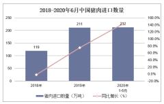 2020年1-6月猪肉进口数量、进口金额及进口均价统计