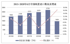 2020年1-6月纸浆进口数量、进口金额及进口均价统计