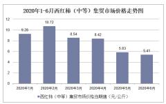 2020年1-6月西红柿(中等)集贸市场价格走势及增速分析