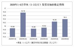 2020年1-6月草鱼(1-2公斤)集贸市场价格走势及增速分析
