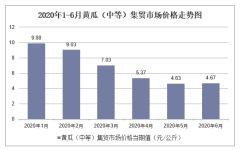 2020年1-6月黄瓜(中等)集贸市场价格走势及增速分析