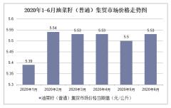 2020年1-6月油菜籽(普通)集贸市场价格走势及增速分析