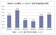 2020年1-6月鲤鱼(1-2公斤)集贸市场价格走势及增速分析