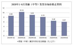 2020年1-6月菜椒(中等)集贸市场价格走势及增速分析